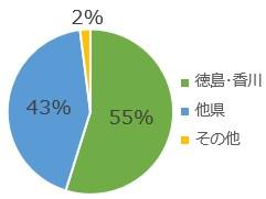 グラフ県内外_1
