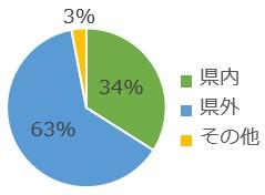 グラフ県内外_2